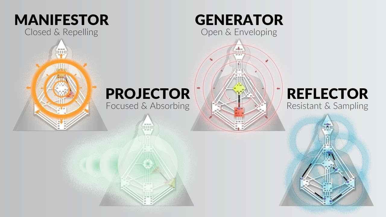 Human Design Manifesting Generator